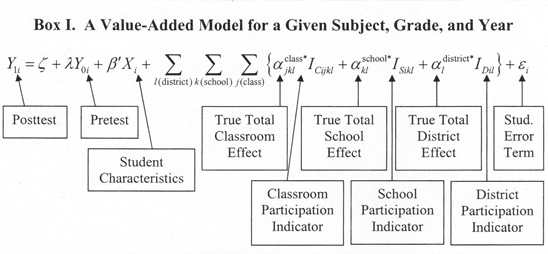 value-added-formula